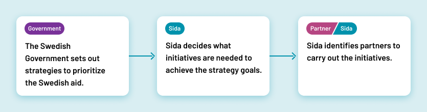Government decides on strategies, Sida decide which initiatives are needed, Sida identifies partners to carry out initiatives
